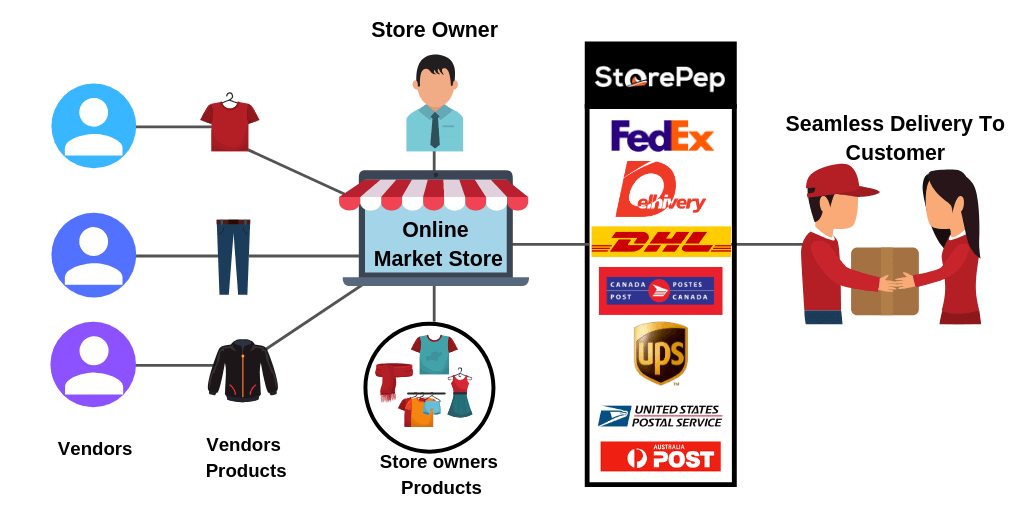 Shipping Guide For Multi Vendor Using StorePep